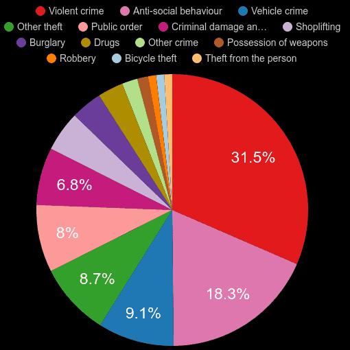 Luton crime statistics