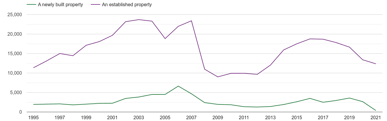 Manchester annual sales of new homes and older homes
