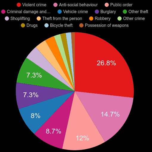 Manchester crime statistics