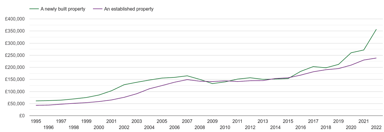 Manchester house prices new vs established