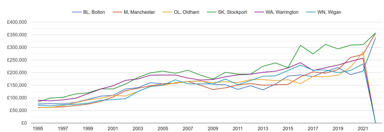 Manchester new home prices and nearby areas