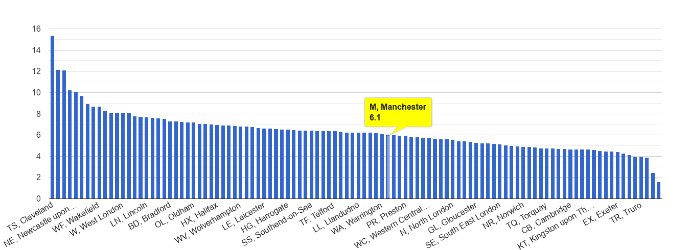 Manchester shoplifting crime rate rank