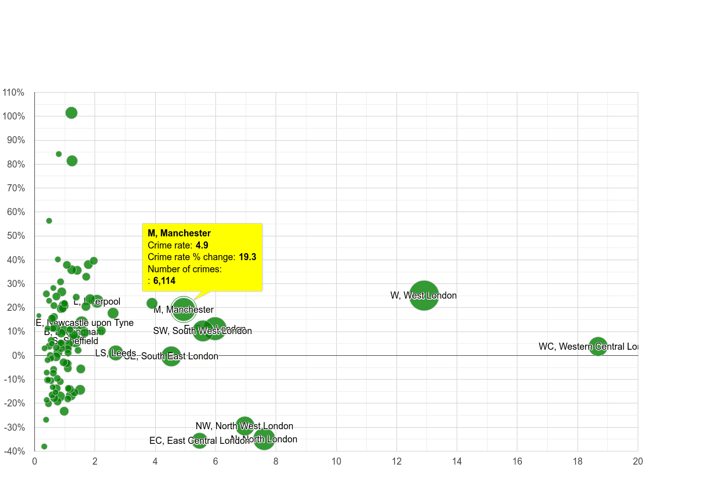 Manchester theft from the person crime rate compared to other areas