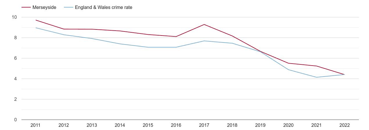 Merseyside burglary crime rate