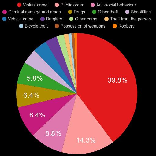 Merseyside crime statistics