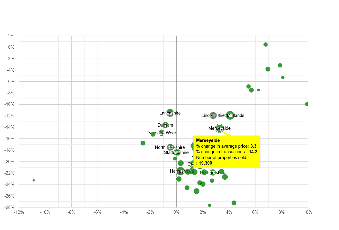 Merseyside property price and sales volume change relative to other counties