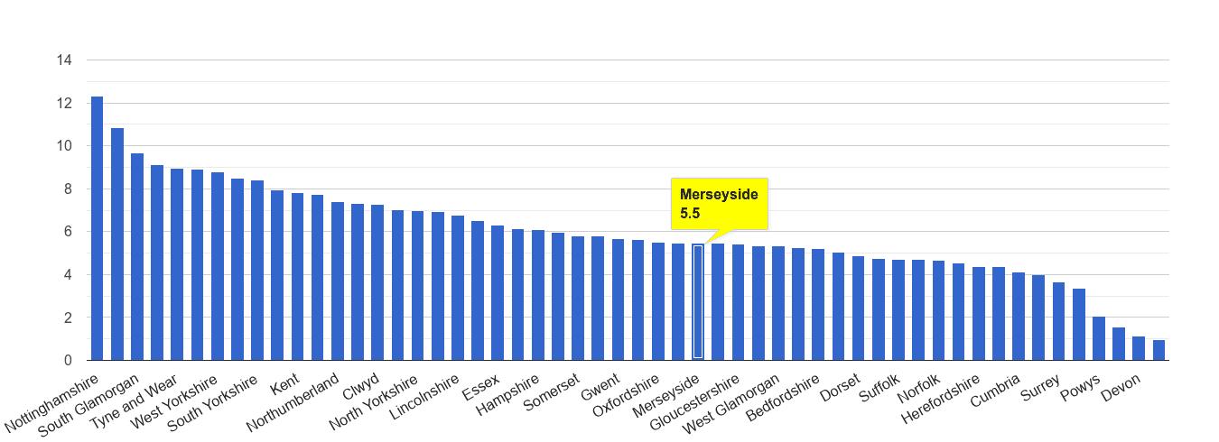 Merseyside shoplifting crime rate rank
