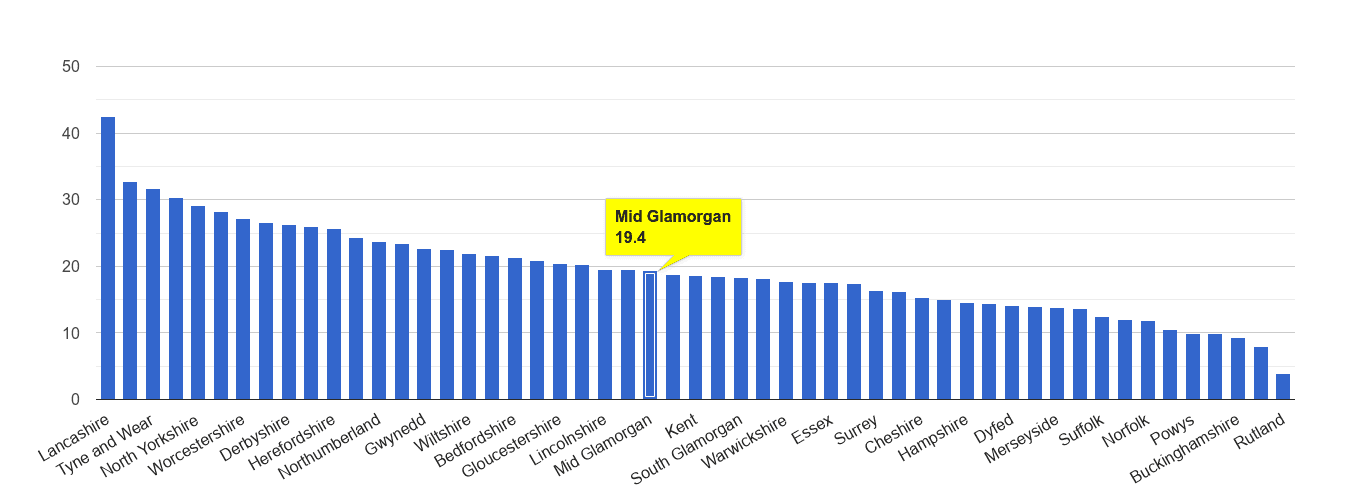 Mid Glamorgan antisocial behaviour crime rate rank