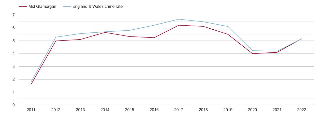 Mid Glamorgan shoplifting crime rate