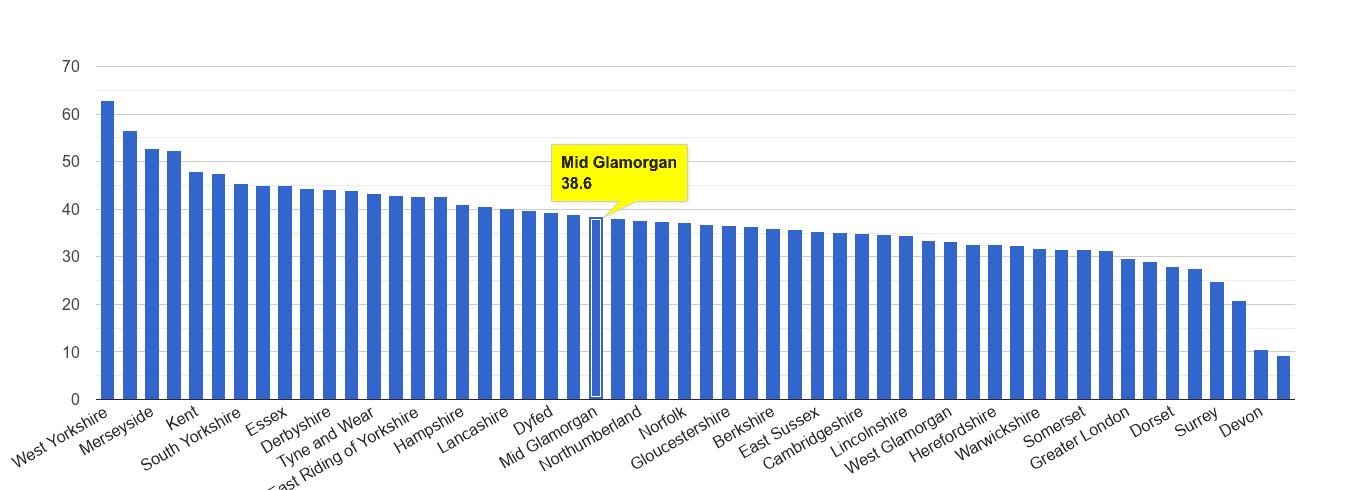 Mid Glamorgan violent crime rate rank
