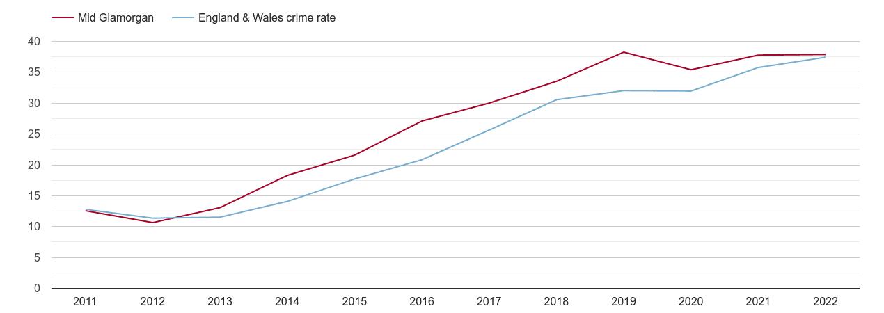 Mid Glamorgan violent crime rate