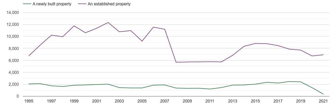 Milton Keynes annual sales of new homes and older homes
