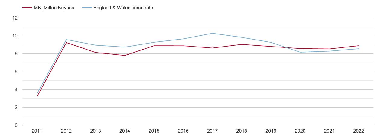 Milton Keynes criminal damage and arson crime rate