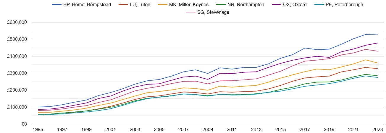 Milton Keynes house prices and nearby areas