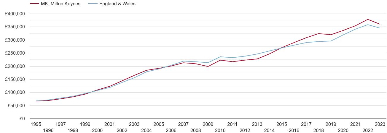 Milton Keynes house prices