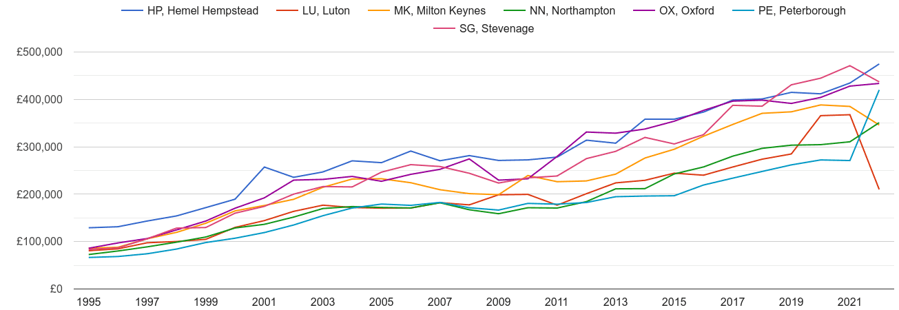 Milton Keynes new home prices and nearby areas