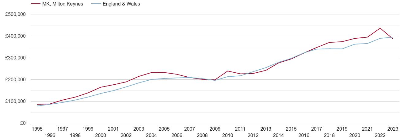 Milton Keynes new home prices
