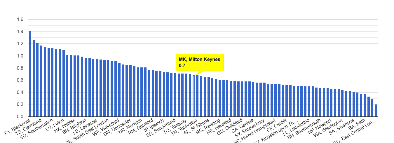 Milton Keynes possession of weapons crime rate rank