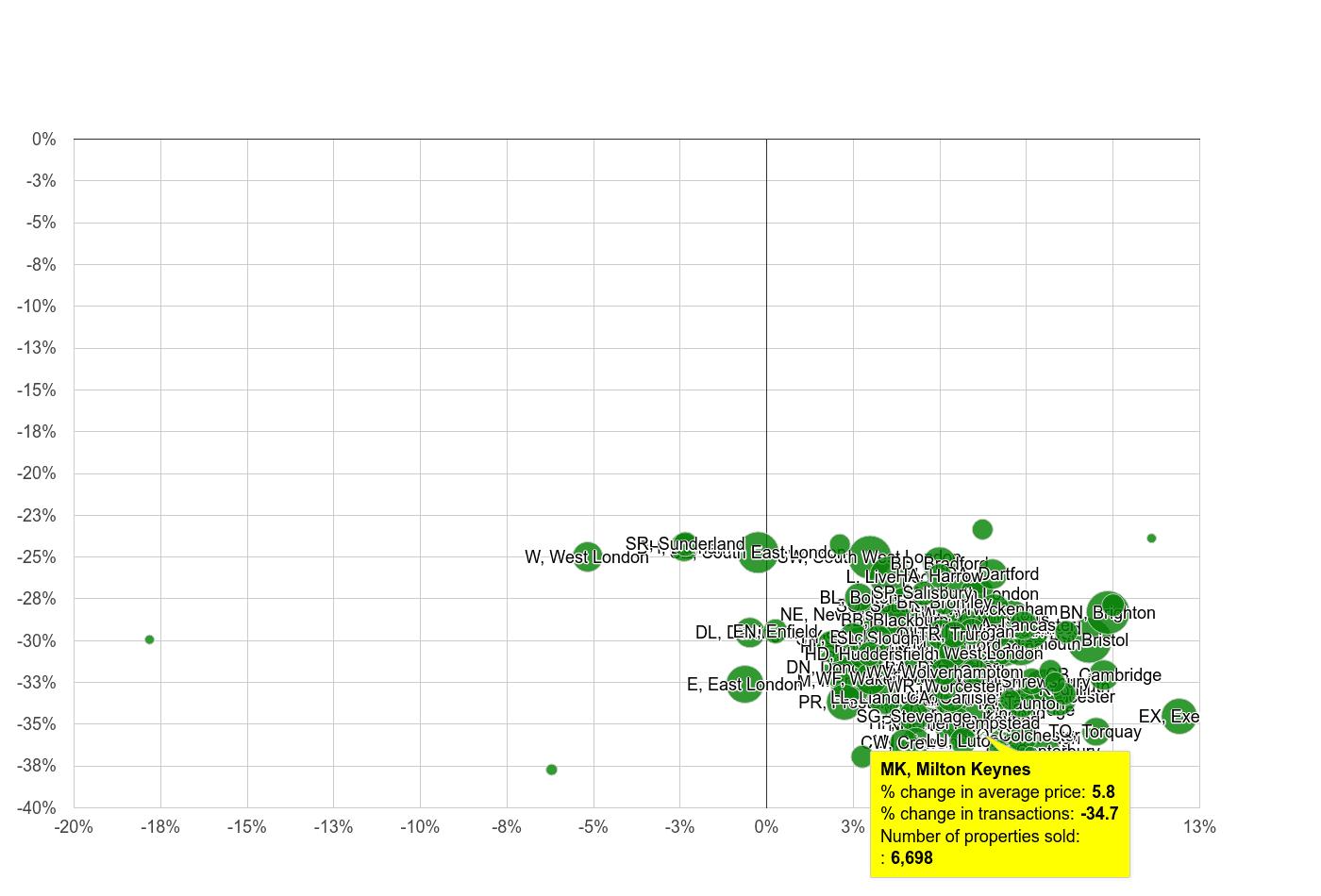Milton Keynes property price and sales volume change relative to other postcode areas
