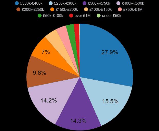 Milton Keynes property sales share by price range