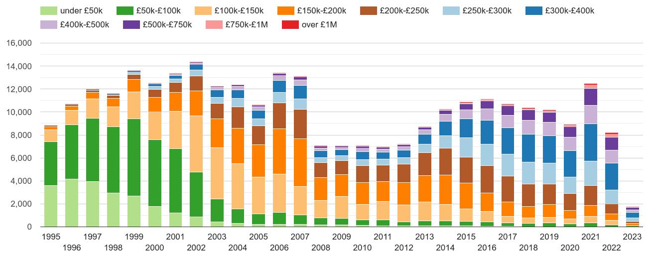 Milton Keynes property sales volumes