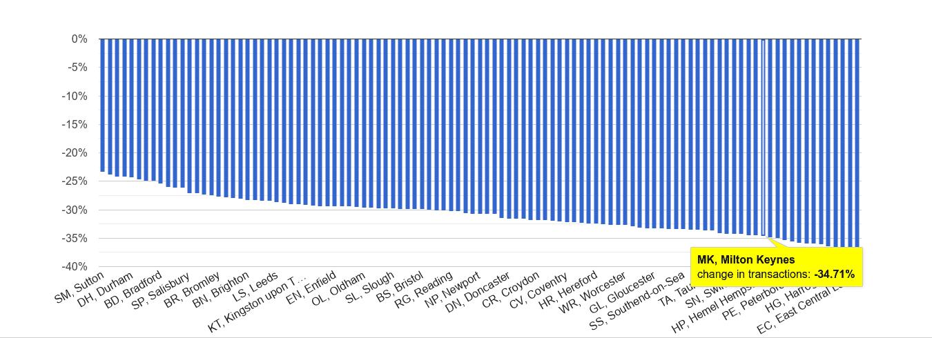 Milton Keynes sales volume change rank