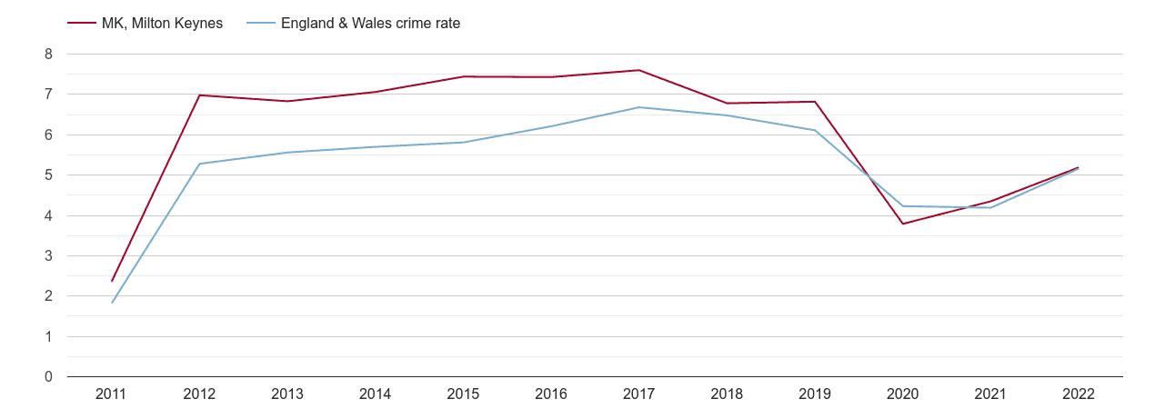 Milton Keynes shoplifting crime rate