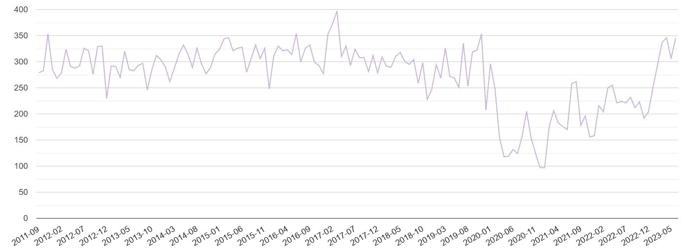 Milton Keynes shoplifting crime volume