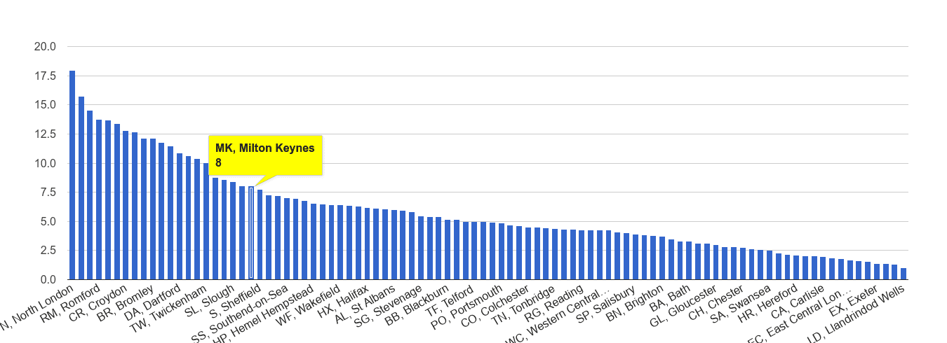 Milton Keynes vehicle crime rate rank