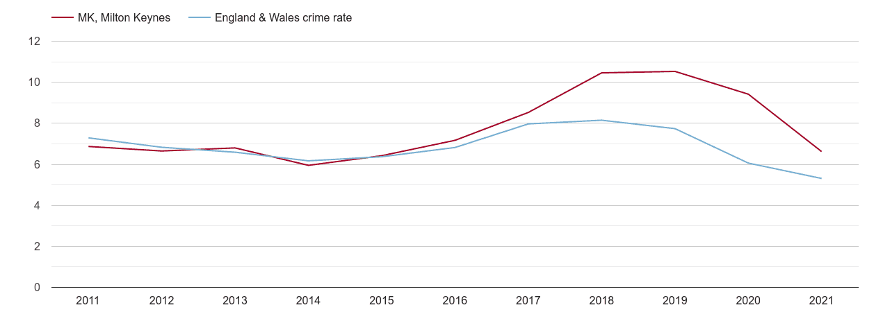 Milton Keynes vehicle crime rate
