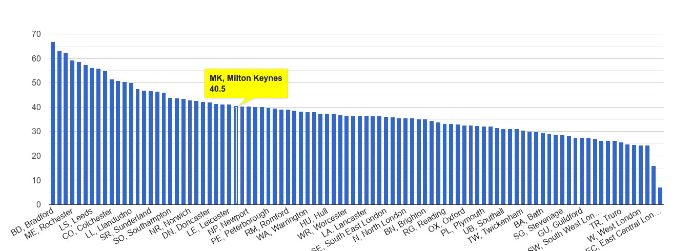 Milton Keynes violent crime rate rank