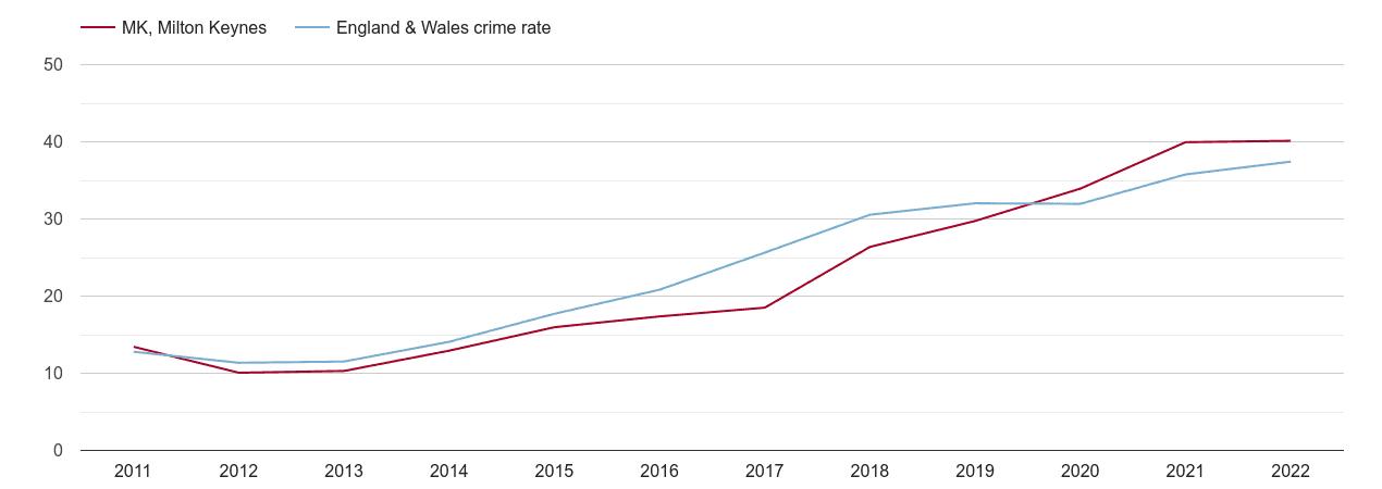 Milton Keynes violent crime rate