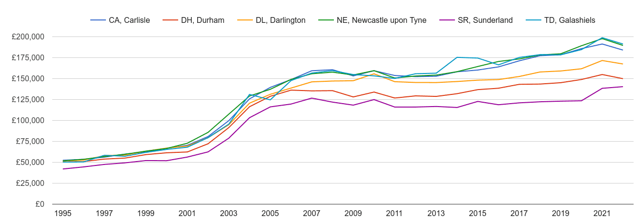 Newcastle upon Tyne house prices and nearby areas