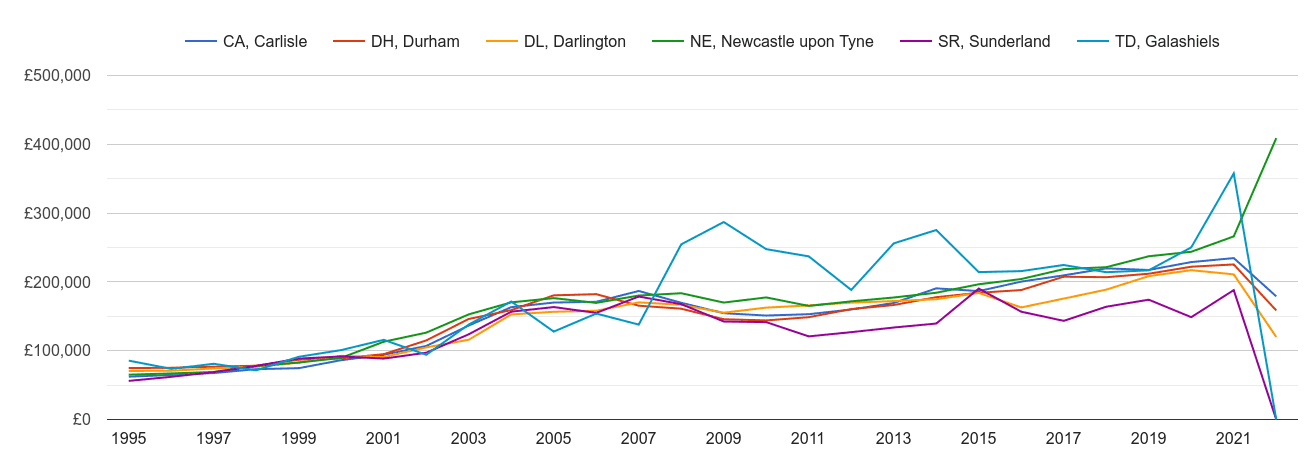 Newcastle upon Tyne new home prices and nearby areas