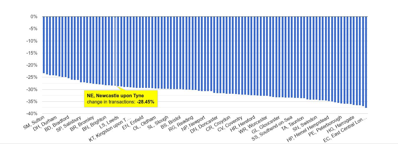 Newcastle upon Tyne sales volume change rank