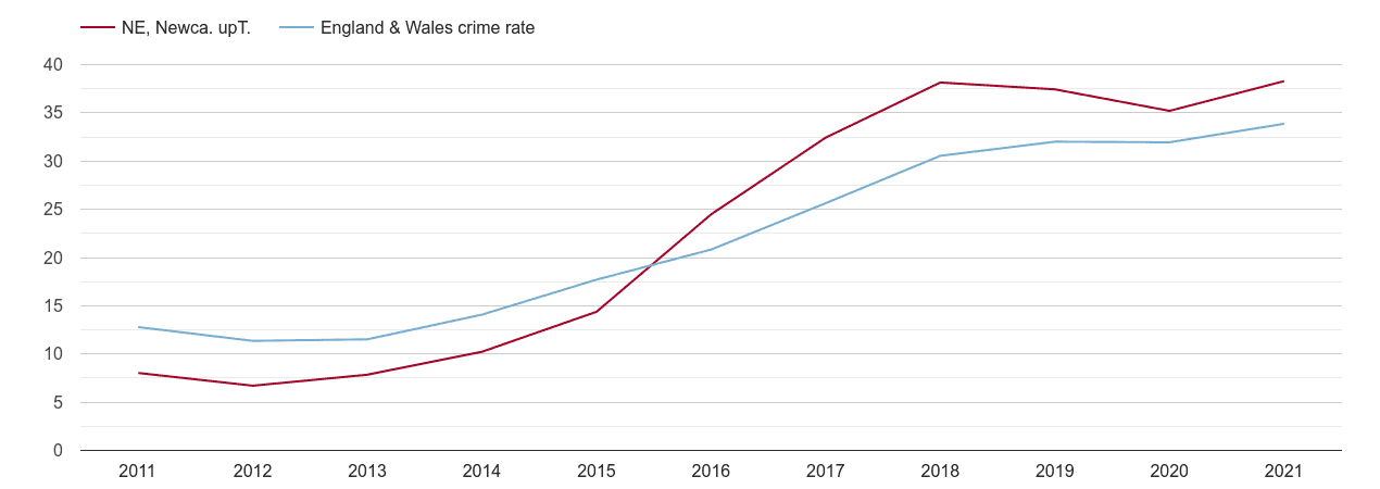 Newcastle upon Tyne violent crime rate