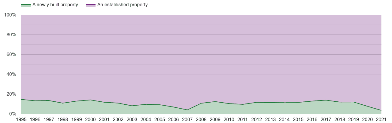 Newport annual sales share of new homes and older homes