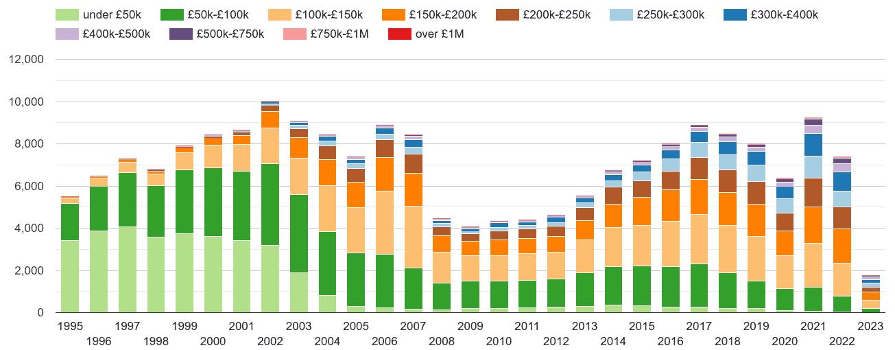 Newport property sales volumes