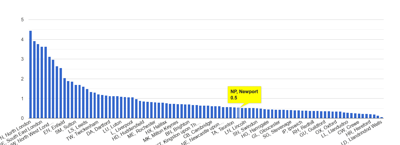 Newport robbery crime rate rank