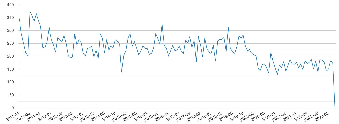 Newport vehicle crime volume