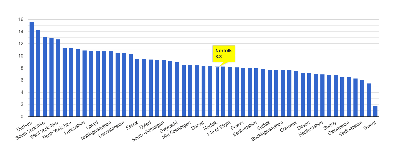 Norfolk criminal damage and arson crime rate rank