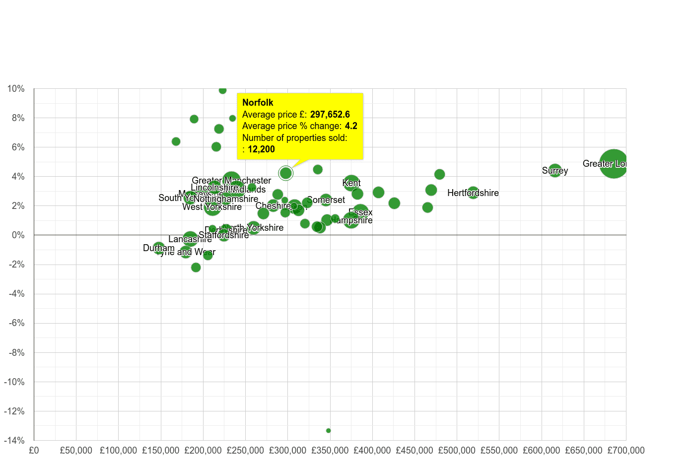 Norfolk house prices compared to other counties