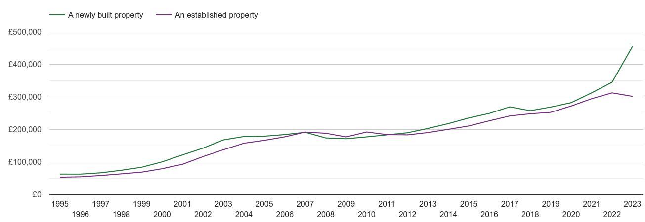 Norfolk house prices new vs established