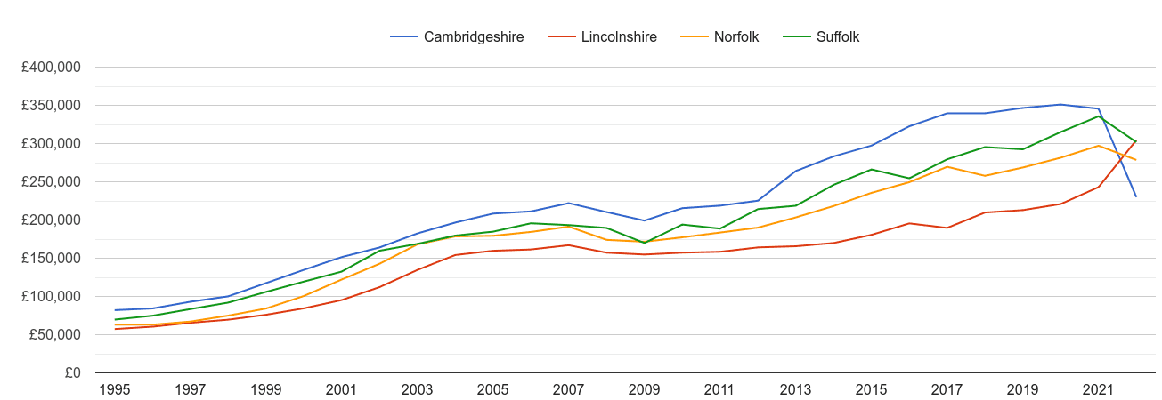 Norfolk new home prices and nearby counties