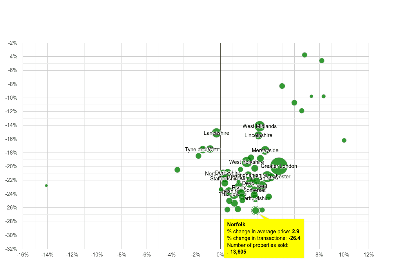 Norfolk property price and sales volume change relative to other counties