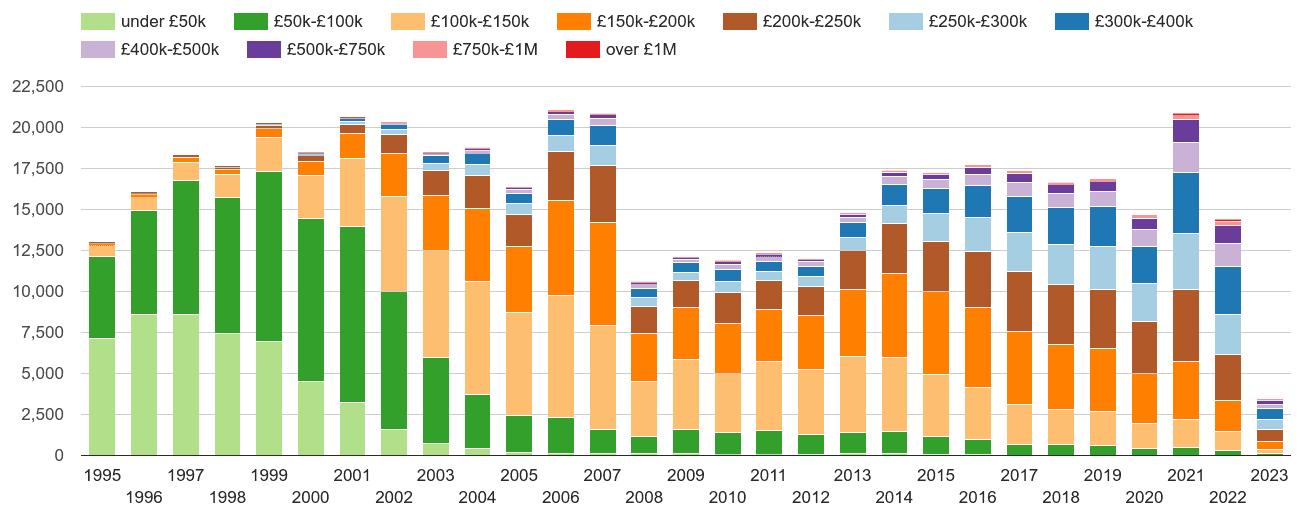 Norfolk property sales volumes