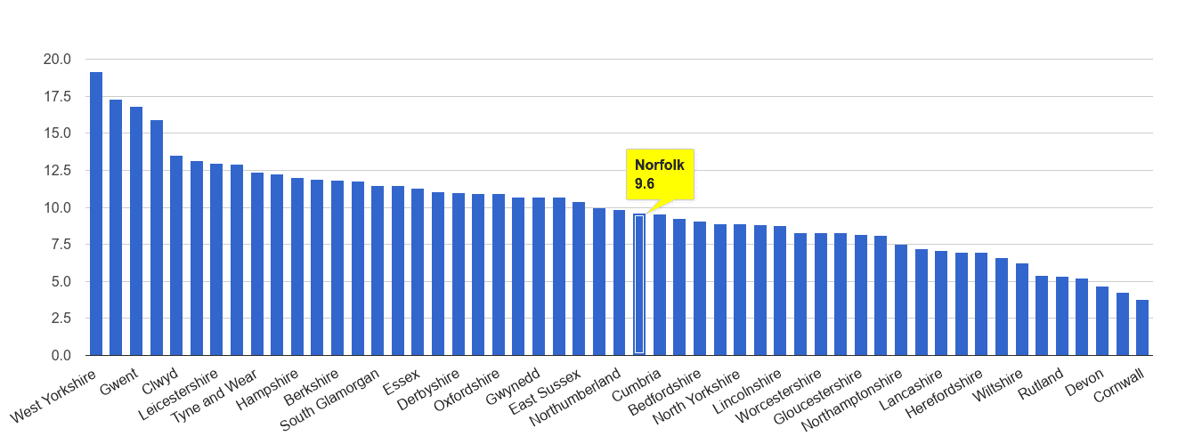 Norfolk public order crime rate rank