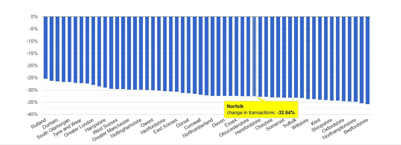 Norfolk sales volume change rank