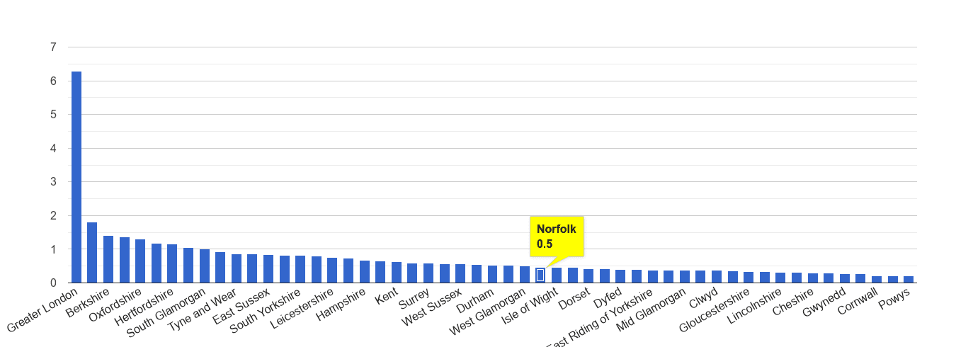 Norfolk theft from the person crime rate rank