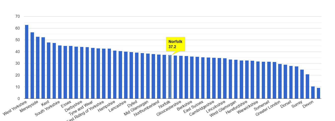 Norfolk violent crime rate rank